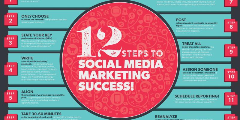 47-12 Social Media Objectives to Accomplish